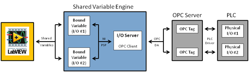 How LabVIEW Uses I/O Servers - National Instruments