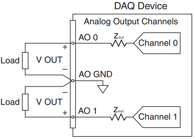 NI DAQ Device Output Impedance Example