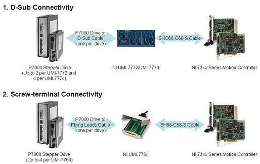 P70530 and P70360 Stepper Drive Connectivity Options