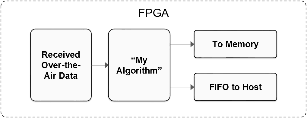 FPGAs for Wireless Engineers Series: Immediately Connect Your FPGA
