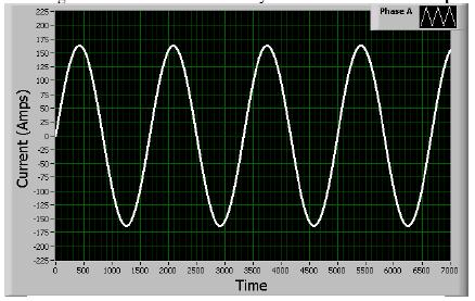 In a single sine wave the voltage and current levels vary according to the phase.