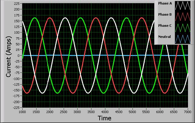 In a three phase power the sine waves are offset 120º.