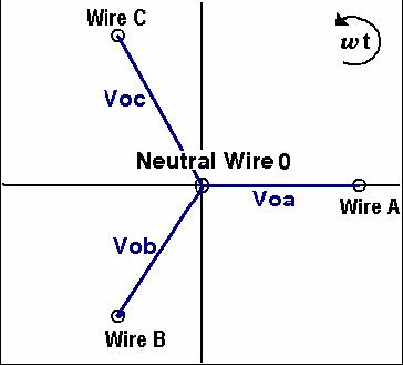 A phasor diagram showing a wye connection.