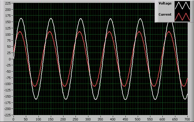 Single phase power with a 15º phase lag.