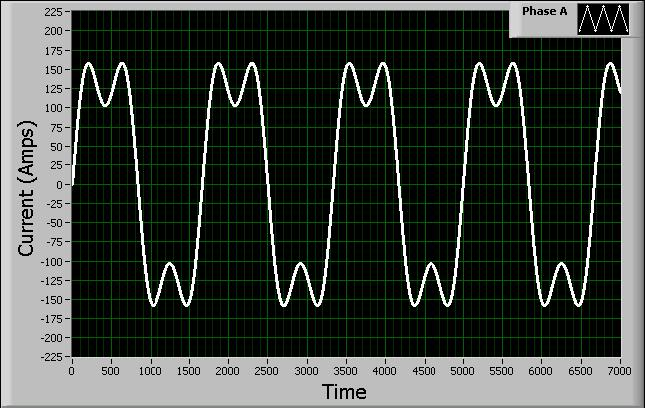 Single phase 120A sine wave with a third order harmonic of 35 Amps.