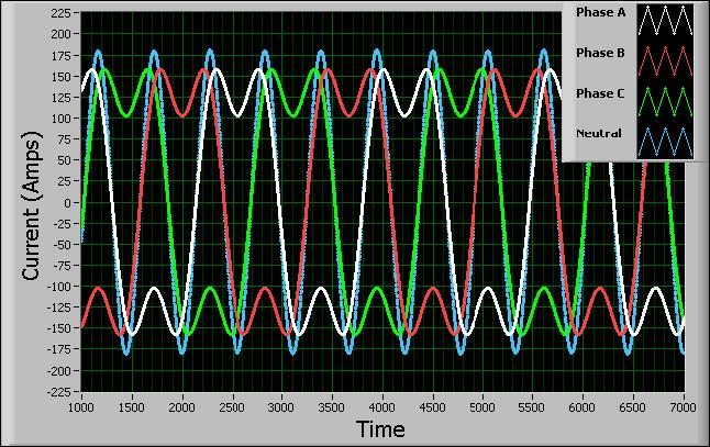 Three phase 120A sine waves with a third order harmonics of 35 A. Current spikes on the neutral line of 180 A peak.