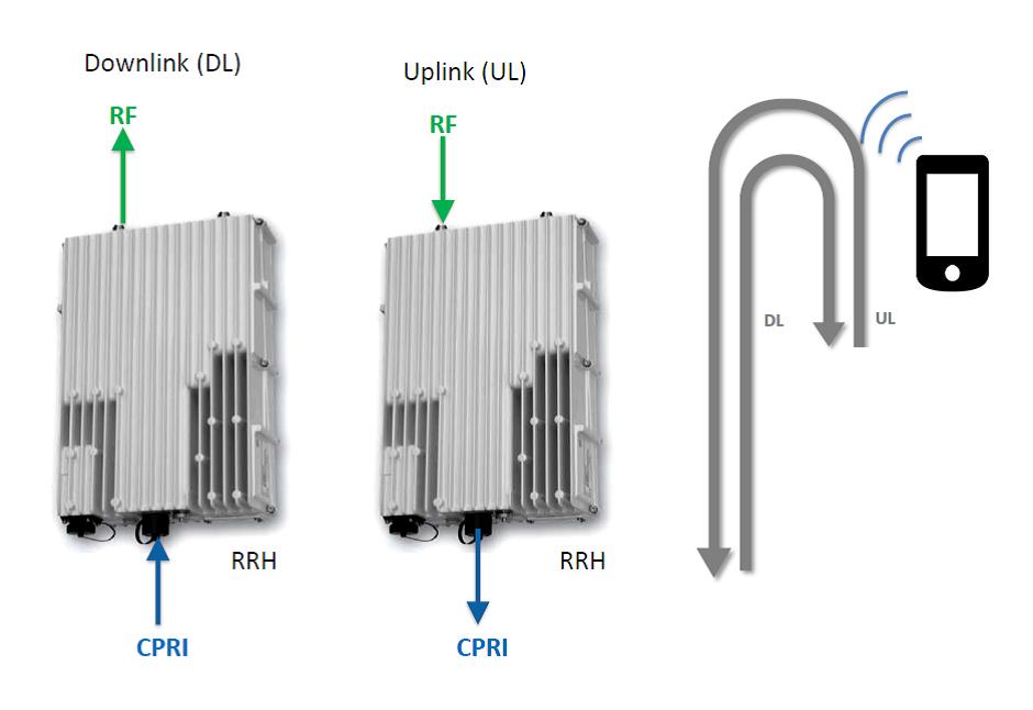 Efficient Testing Of Wireless Radio Equipment Including Rf
