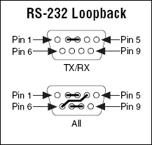 Pinout For Serial Ports and Loopback Test - National Instruments