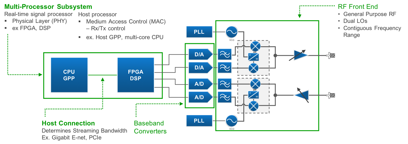 What Is NI USRP Hardware? - National Instruments