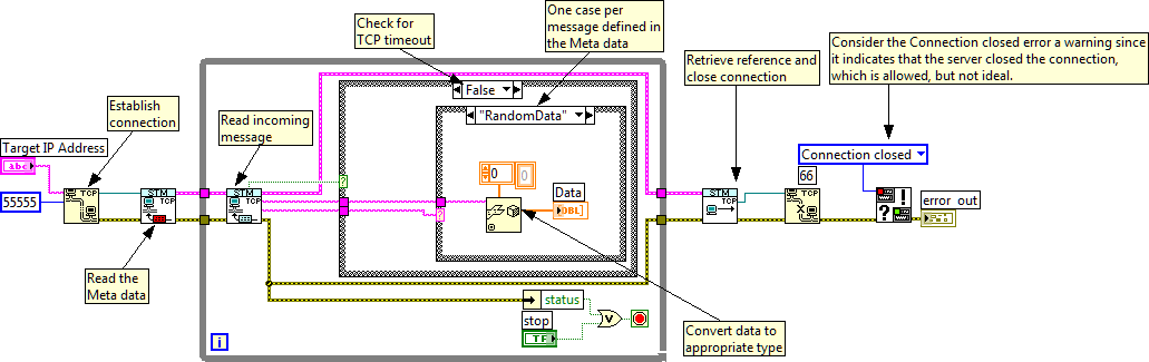 Simple Messaging (STM) Communication Library for LabVIEW