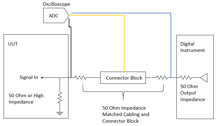 Measuring Digital Signal Integrity with an Oscilloscope
