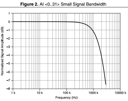 PXIe-6363 Small Signal Bandwidth Graph Example