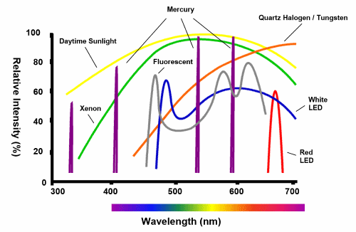 Halogen Light Vs Led >> A Practical Guide to Machine Vision Lighting - National Instruments
