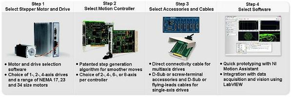 Figure 1: Stepper Motion Control System Overview