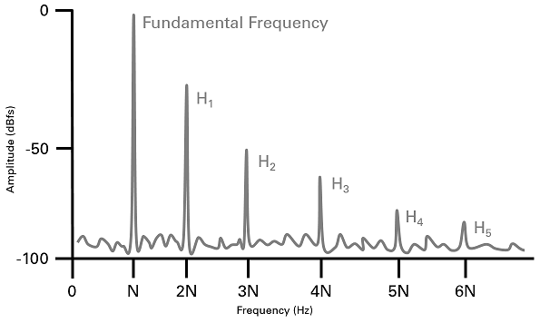 Understanding Frequency Performance Specifications - National