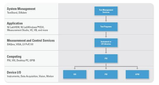 a comparison of the vxi and pxi automatic test systems - xi vs pxi automatic testing architectures executive summary vxi has emerged as a powerful open architecture for automatic test systems  vxi and pxi address.