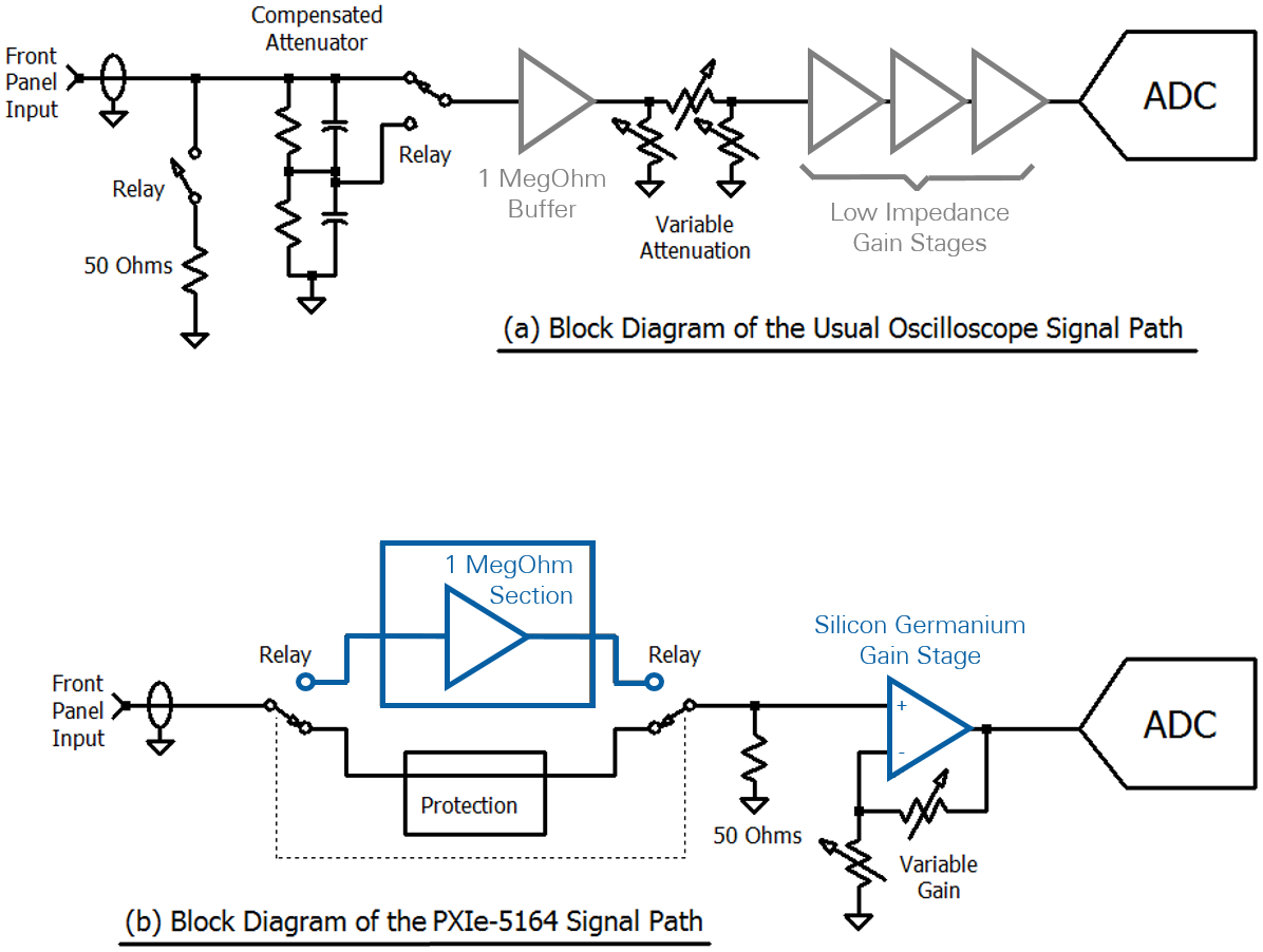 The Pxie 5164 Oscilloscope Maximize Accuracy And Input Range 8 Bit Adc Circuit Diagram Figure 2 Has A Signal Path B Optimized For Measurement By Bypassing 1 Megohm Buffer On 50 Ohm Having