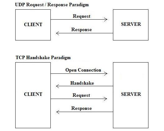 JSP Client Request, Server Response & HTTP Status Codes