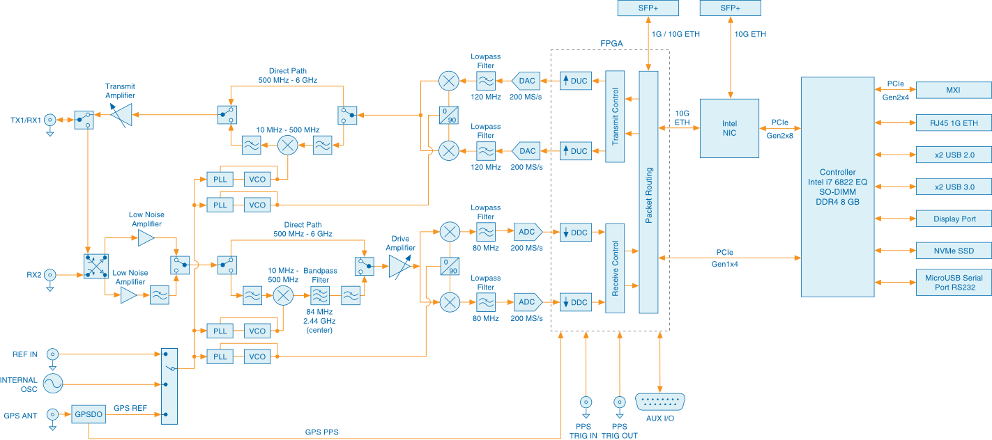 What Is Ni Usrp Hardware National Instruments Kintex 7 Block Diagram Enlarge Image