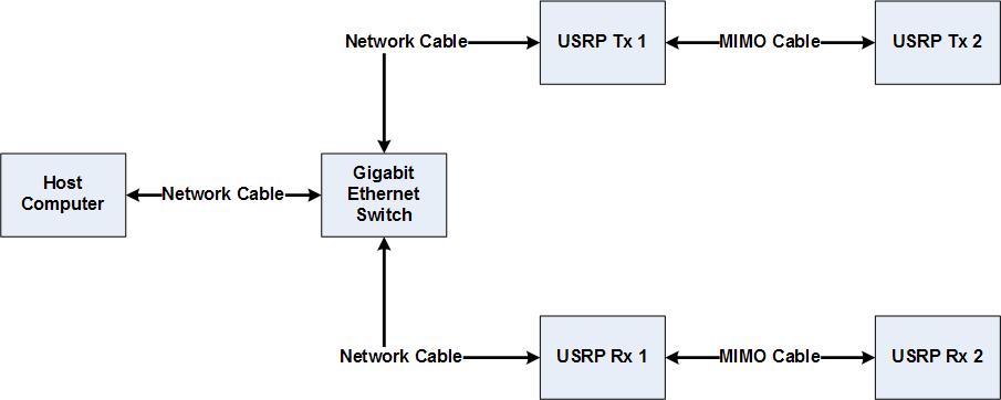 2 � 2 mimo with ni usrp national instruments2 � 2 mimo hardware setup diagram
