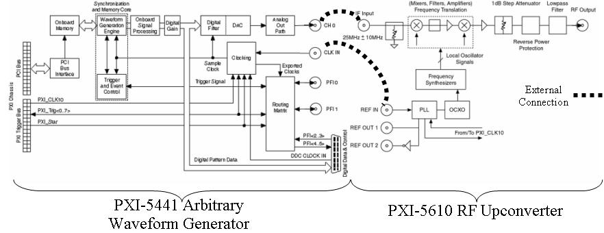 Understanding the differences between rf vector and cw signal enlarge image figure 2 pxi 5671 block diagram asfbconference2016 Images