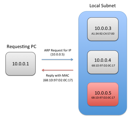 Best Practices for Using Multiple Network Interfaces (NICs) with NI