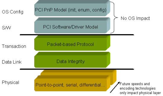 PCI Express – An Overview of the PCI Express Standard