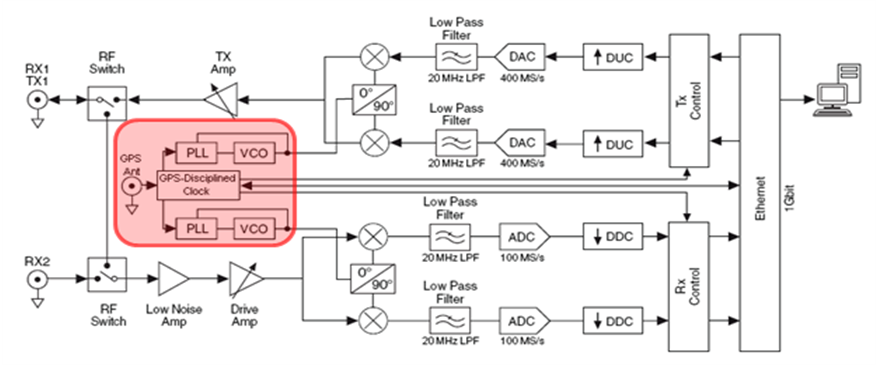 Global Synchronization and Clock Disciplining with NI USRP-293x