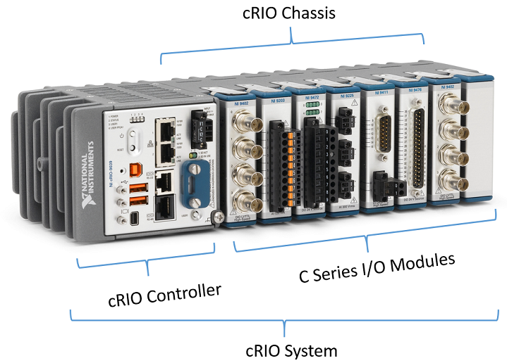 cRIO System with cRIO Controller, Chassis and C Series Modules.