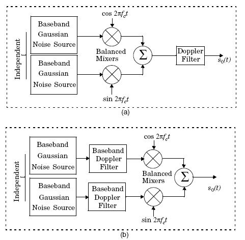 quadrature amplitude modulation block diagram Figure 5 23 Simulator    Quadrature Amplitude Modulation Block Diagram