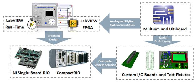 national instrument circuit design suite