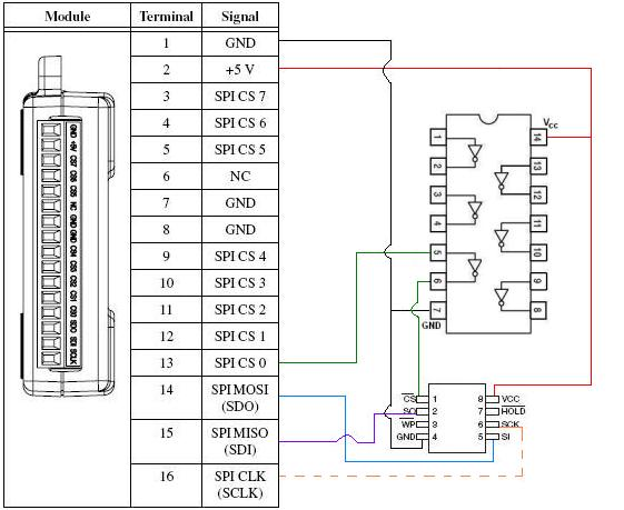 NI USB-8451, Atmel AT25080A, and the LabVIEW SPI API