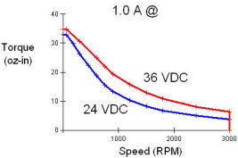 Torque speed curves for national instruments stepper for Bent creek motors inventory