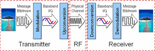 sources of error in iq based rf signal generation