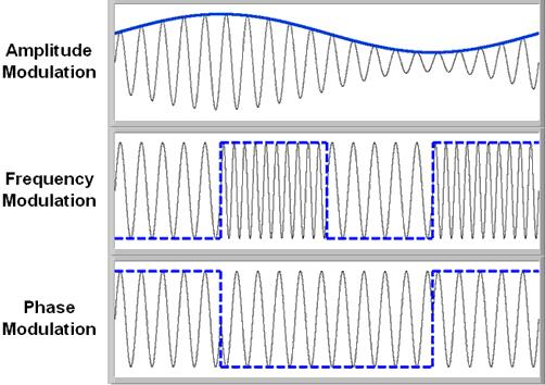 relationship between phase and frequency modulation receiver