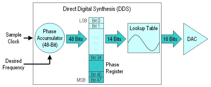 direct digital sythesis Direct digital synthesis for accuracy and stability direct digital synthesis (dds) is a technique for generating waveforms digitally, using a phase accumulator, a look-up table and a dac the accuracy and stability of the resulting waveforms is related to that of the crystal master clock.