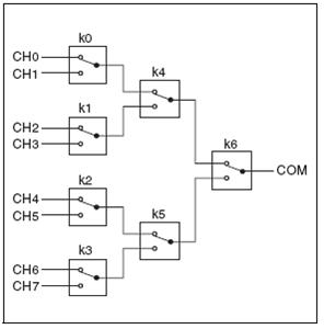 chapter 4 effects of impedance matching and switch quality on rf 8x1 multiplexer topology created from form c relays