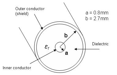 Chapter 4 effects of impedance matching and switch quality on rf it is therefore easy to calculate their characteristic impedance for example consider the coaxial cable shown in figure 2 publicscrutiny Gallery