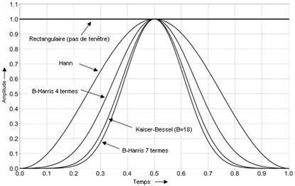Optimiser les fft gr ce aux fonctions de fen trage for Fenetre de hanning