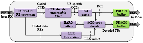 LabVIEW Based Platform for Prototyping Dense LTE Networks in