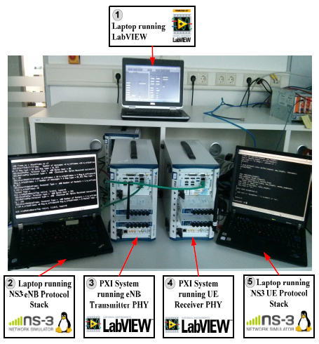 LabVIEW Based Platform for Prototyping Dense LTE Networks in CROWD