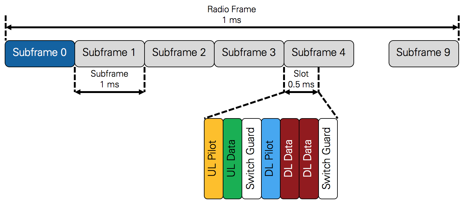 tdd signal frame structure