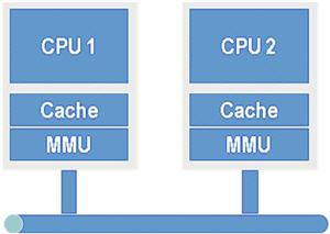 Multiprocessor system divided cache and MMU with long-interconnects