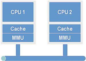 멀티 프로세서 시스템은 긴 인터커넥트와 캐시와 MMU 나누어