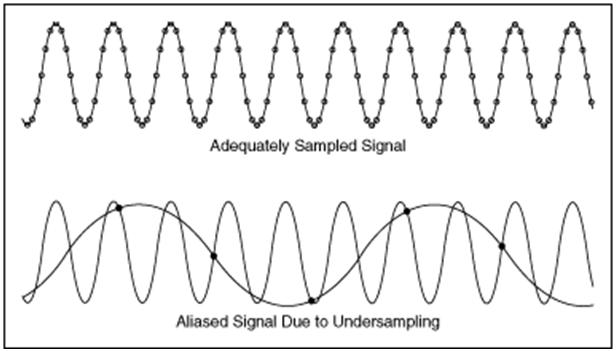Image result for aliased signal