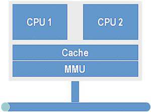Multicore processors share the cache and MMU with short interconnects