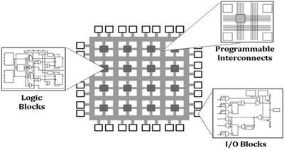 FPGA는 사용자가 병렬 하드웨어 경로에 문을 프로그래밍 할 수 있습니다