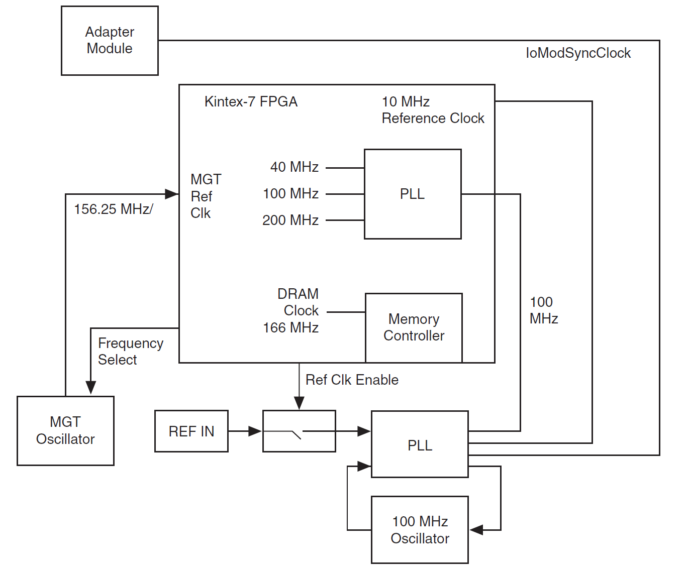 The Controller For Flexrio A Deep Dive On Deployable Kintex 7 Block Diagram Figure With Clocking Circuitry Users Can Synchronize Multiple Devices Subsample Accuracy