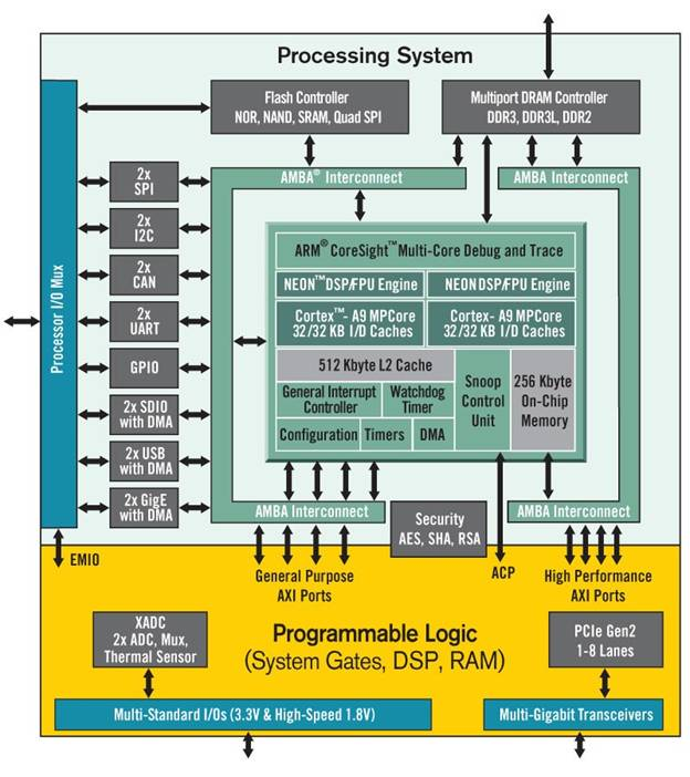 Advantages Of Xilinx 7 Series Fpga And Soc Devices