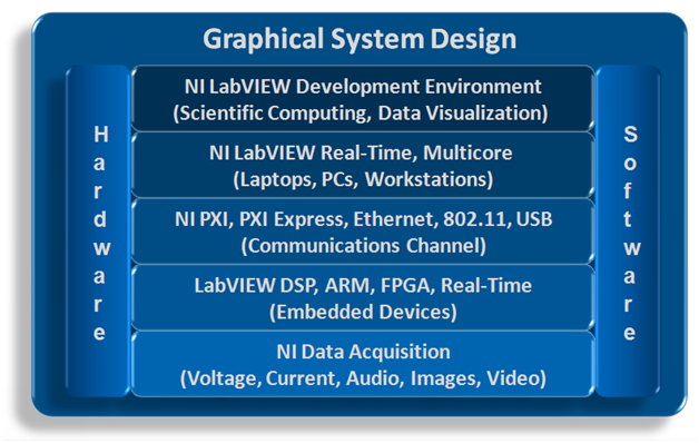 The National Instruments graphical system design approach for RF and communications provides a unified platform that empowers you to integrate real-world signals with mathematical models and algorithms.
